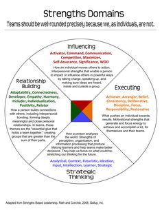 Strengthfinder domains. Mine: Activator, communication, input, woo, significance