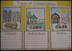 Learn all about urban, suburban, and rural communities. Includes a 11 page reader, comprehension packet and more! Also includes a modified reader too! 3rd Grade Social Studies, Kindergarten Social Studies, Social Studies Classroom, Social Studies Activities, Teaching Social Studies, Student Learning, Social Studies Communities, Types Of Communities, Communities Unit