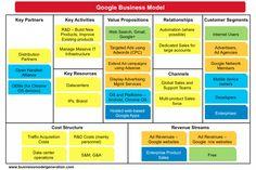 9 Best Business Model Canvas Images On Pinterest Entrepreneurship