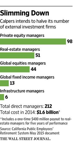 Calpers to Cut External Money Managers by Half - WSJ