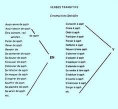 Verbes transitifs