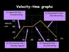 velocity-time graphs - YouTube