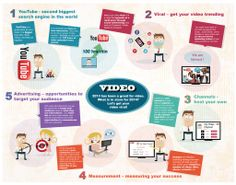 Marketing: Why Video Is A Major Business Opportunity For Marketers - Infographic - The Main Street Analyst Mobile Marketing, Marketing Digital, Internet Marketing, Content Marketing Strategy, Social Media Marketing, Youtube Facts, Buy Youtube Subscribers, Video Advertising, Seo Services