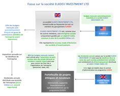 EL4DEV est un processus non conventionnel géré par une nouvelle sorte d'organisation hybride (à la fois sans but lucratif et à but lucratif) et éthique visant à atteindre des objectifs nobles. http://www.el4dev.com
