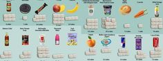 Tem a certeza de que sabe quanto açúcar ingere?