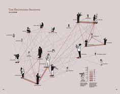 Social Network of Jazz in New York City Screenshot from the book Jazz: New York in the Roaring Twenties. For each of the 24 leading jazz musicians, pictured above, working in New York in Architecture Concept Diagram, Architecture Collage, Architecture Graphics, Urban Analysis, Site Analysis, Informations Design, 3d Data Visualization, Map Diagram, Mapping Diagram