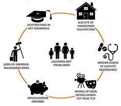 Dit is een vicieuse cirkel van armoede. Dit zijn alle problemen die je kan hebben voor u welvaart en u welzijn wanneer je lid bent van een gezin die in armoede leeft.