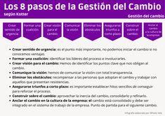 Los 8 pasos de la Gestión del Cambio según Kotter #infografia #infographic #gestióndelcambio - TICs y Formación