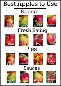 apple tartness chart - Bing Images