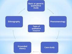Types of qualitative research Nursing Research, Critical Thinking, Case Study, Education, Type, Design, Onderwijs, Learning