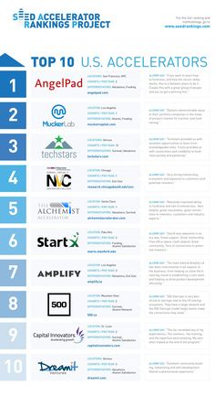 The Best US Startup Accelerators Of 2015.  On Tuesday, researchers Yael Hochberg and Susan Cohen released their latest annual rankings of U.S. seed accelerators: picking a top 20 from more than 200 programs that help boost startups. The latest list puts AngelPad in top spot. MuckerLab comes second overall, and Techstars sits in third.
