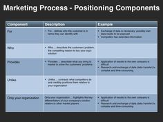 Leverage the Messaging & Positioning Planning Template (editable PowerPoint template) to develop a compelling and unique selling proposition. P's Of Marketing, Sales And Marketing Strategy, Marketing Process, Sales Strategy Template, Sales Development, Messages, Templates, How To Plan, Business