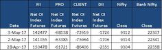 Free Stock Cash Tips|Commodity Tips|Free Intraday Tips|Financial Advisory|Intraday Trading: Open Interest in Index Futures by Ripples Advisory...