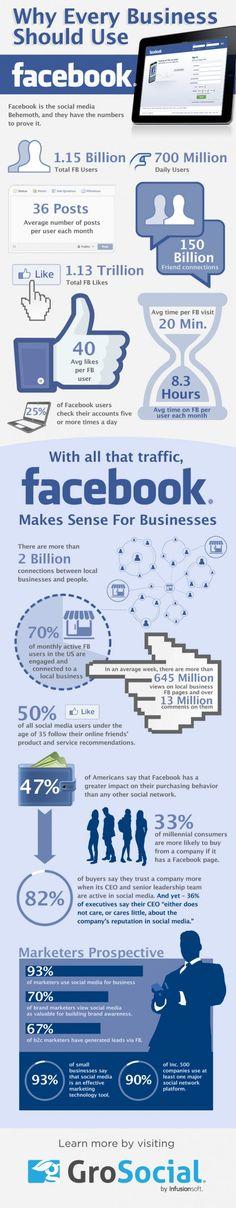Porqué toda Empresa Debe Utilizar Facebook / Why Every Business Should Use Facebook