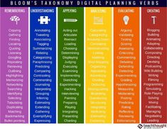 126 Bloom's Taxonomy Verbs For Digital Learning – www. 126 Bloom's Taxonomy Verbs For Digital Learning – www. Engage In Learning, Ways Of Learning, Learning Tools, Simply Learning, Learning Theory, Blended Learning, Visible Learning, Learning Spaces, Learning English