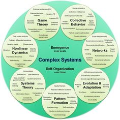 Bernard Ryefield's Complexity PearlTree