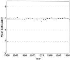 Mean subjective well-being, Japan 1958–1987 - Easterlin in Land, Michalos, and Sirgy (ed.) (2011)
