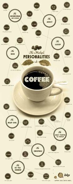 Kahve Kullanan Kişilikler - infografik 1