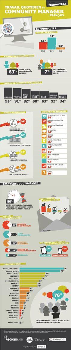 {Infographie}Le travail quotidien du community manager français #SocialMedia #CM #Etude: