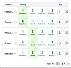 5 Great Uses for Rubrics You'll Wish You'd Thought of First   Schoology http://sco.lt/...