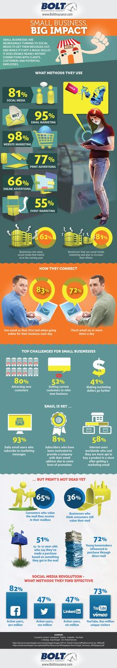 Small business, big impact #infographic