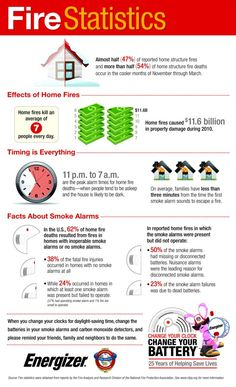#INFOGRAPHIC: SMOKE ALARMS – CHANGE YOUR CLOCK, CHANGE YOUR BATTERY