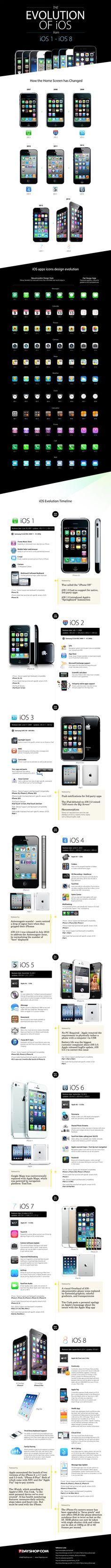 La evolución de iOS | Mundo Ejecutivo
