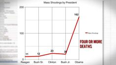 VIDEO: Mass shootings up dramatically under Obama - Data shows increased gun laws are not the answer #PresidentObama #gunlaws #guns