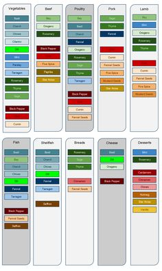 When we consider herbs and spices, the flavouring possibilities become limitless, and can be overwhelming for some people. This herbs and spices chart helps Homemade Spices, Homemade Seasonings, Spice Blends, Spice Mixes, Spice Chart, Cooking Tips, Cooking Recipes, Herb Recipes, Cooking Herbs