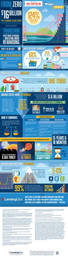 Lending Club Infographic_From Zero to Sixteen Billion