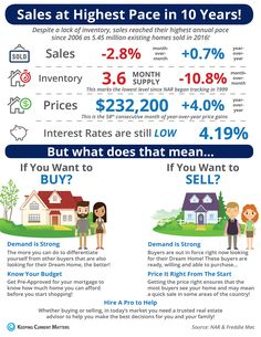 "Sales at Highest Pace in 10 Years! [INFOGRAPHIC] | Keeping Current Matters  At Your Service, Sherry Your San Diego Realtor www.SanDiegoHomesofLuxury.com Text ""LIST"" to (858) 314-3444, for the App to view more homes from your mobile device!"