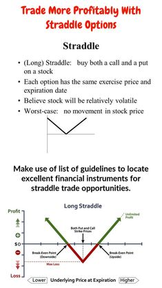 The great thing about an options straddle is that you don't have to pick market direction. Finance Stock Market, Online Stock Trading, Stock Trading Strategies, Trading Quotes, Financial Instrument, Stock Options, Technical Analysis, Long Candles, Investing