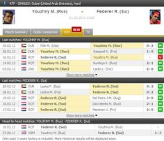 A big match will start soon between former world number one ROGER FEDERER and Michael Youzhny. Follow the match live: http://www.FlashScore.com/match/l8a9ddUs/