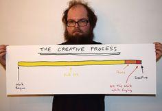 "The Creative Process 36""x12"" Print"