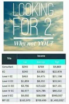 Looking for 2, why not you?? Come join my team, working from anywhere. All you need is WiFi and a dream  Jenwells21@gmail.com