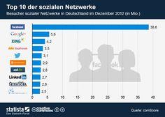 Die Grafik zeigt die Anzahl der Besucher sozialer Netzwerke in Deutschland im Dezember 2012. #statista #infografik