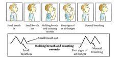 The Buteyko Breathing Method