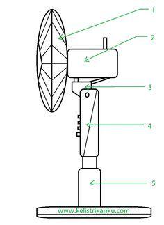 Tips memilih bor listrik yang tepat dan tidak merugikan bosch makita kontruksi kipas angin sistem kelistrikan dan bagian bagian didalamnya asfbconference2016 Gallery