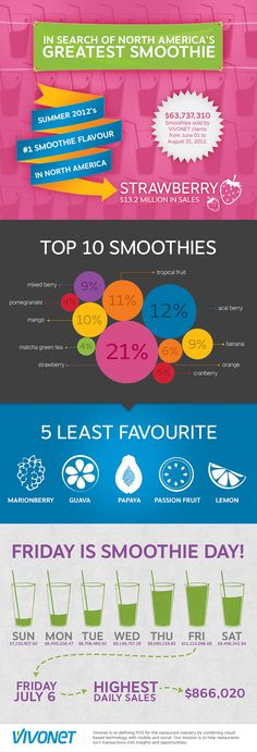 Smoothie Infographic #smoothies #Infographics