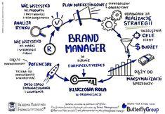 """Czy praca Brand Managera jest pracą """"bez sensu""""? A może potencjał Brand Managerów nie jest odpowiednio wykorzystywany? A może po prostu Brand Managerowie w obecnych czasach nie są już potrzebni w firmach farmaceutycznych? Brand Management, Bullet Journal, Marketing, Branding"""