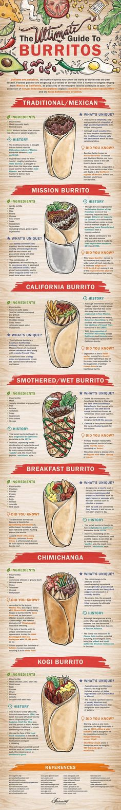 The Ultimate Guide to Burritos #infographic #Food #Burritos #italianinfographic