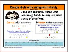 Posters to show the meaning of MAthematical Practices 1 - 8