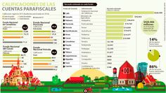 Los fondos del agro se rajan a la hora manejar sus recursos Control, Coffee Area, Internal Audit, Backgrounds