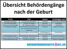 Behördengänge nach der Geburt ❤ Checkliste, Fristen & Kosten zur Geburtsurkunde, Kindergeld, Elternzeit, Mutterschaftsgeld, Lohnsteuer