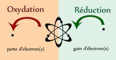 Cours 3éme : Phénomène d'oxydoréduction