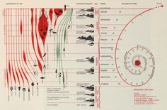 """Succession of Life and Geological Time Table. Herbert Bayer, """"World Geo-Graphic Atlas"""", The table extends the timeline from the birth of the earth to the appearance of man — tying geologic history and the evolution of life together in one chart. Herbert Bayer, Information Visualization, Data Visualization, Information Design, Information Graphics, Charts And Graphs, Pie Charts, Design Graphique, Historical Maps"""