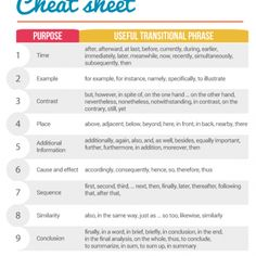 The Essay Transition Cheat Sheet Every Student Needs The essay writing service we provide is designed to meet all your expectations and get you the high grade you need. Apa Writing Format, Academic Essay Writing, Essay Writing Help, Thesis Writing, Apa Essay, Essay Tips, Essay Transitions, Transitional Phrases, Paper Writing Service