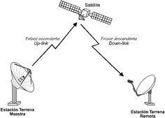 Los tipos de ondas son las siguientes: 1.-Ondas de energía. 2.-ondas de radio. 3.-microondas. 4.-ondas de luz infrarroja. 5.-ondas de luz visible. 6.-las ondas de luz ultravioleta 7.- los rayos X. 8.-rayos gamma
