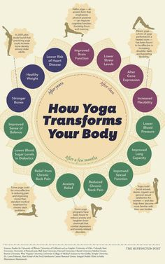 Yoga Changes your Body—Starting the Day you Begin. [Infographic] yoga infographic - after class, after months, and after years! Benefits of Yoga! :)yoga infographic - after class, after months, and after years! Benefits of Yoga! Ashtanga Yoga, Yoga Bikram, Yoga Pilates, Sup Yoga, Iyengar Yoga, Kundalini Yoga Poses, Kundalini Meditation, Types Of Meditation, Pilates Reformer