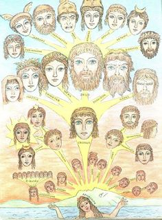 Greek mythology family tree, from the D'Aulaires' Book of Greek Myths Greek Mythology Family Tree, Greek Mythology Gods, Greek Gods And Goddesses, Roman Mythology, Ancient Myths, Ancient Greek, Ancient History, Greek Pantheon, Roman Gods